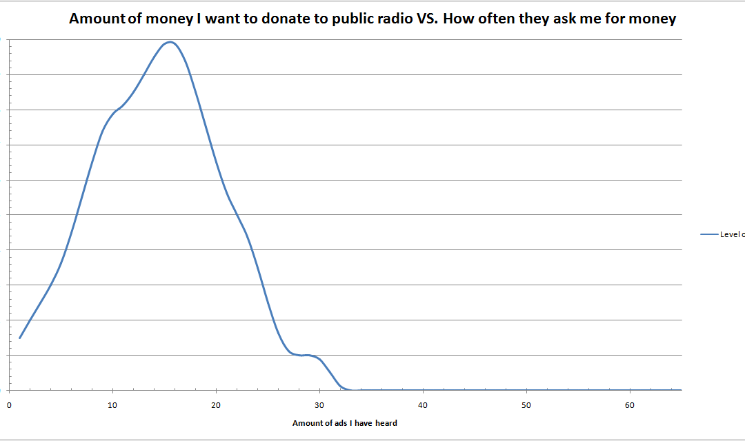 A graph showing how much I want to donate to public radio